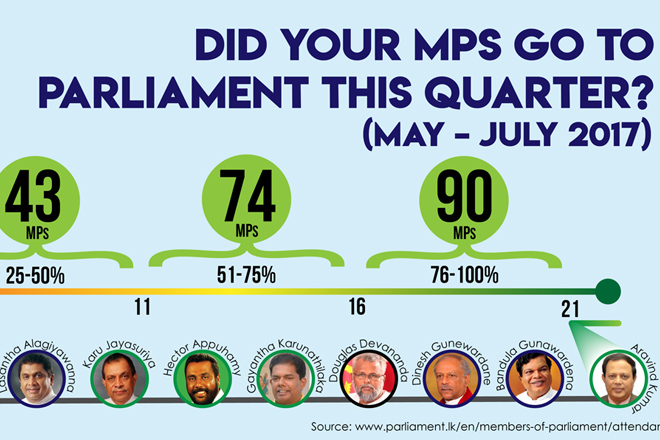Infographic: Who went to parliament and who didn't?