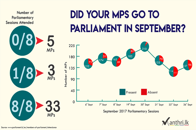 Infographic: Did your MPs go to Parliament in September?