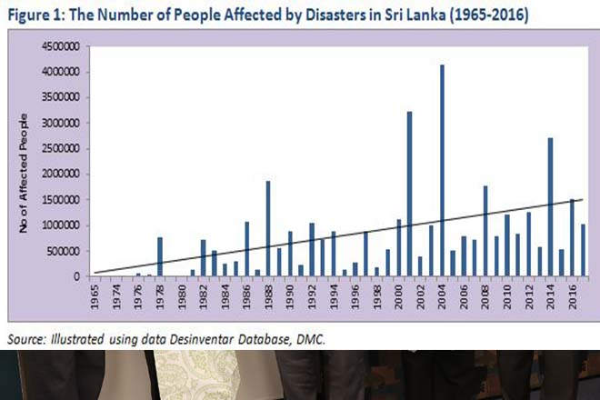 Opinion: Building Resilience for Climate-induced Disasters in Sri Lanka