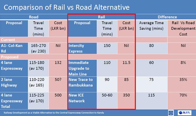 Central-expressway-alternative