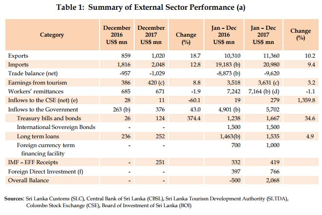 Sri Lanka's external sector improve, BOP record surplus : CB