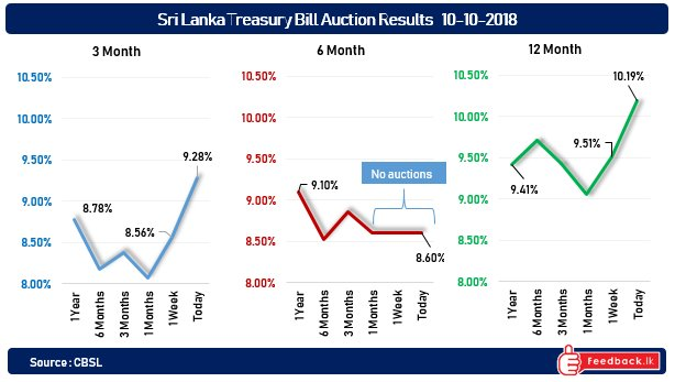 Interest rates move sharply higher in Sri Lanka's latest treasury bill auction