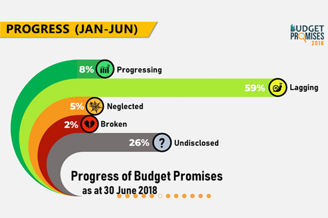 Only 8-pct of Sri Lanka's 2018 budget promises progressing on track: Verité