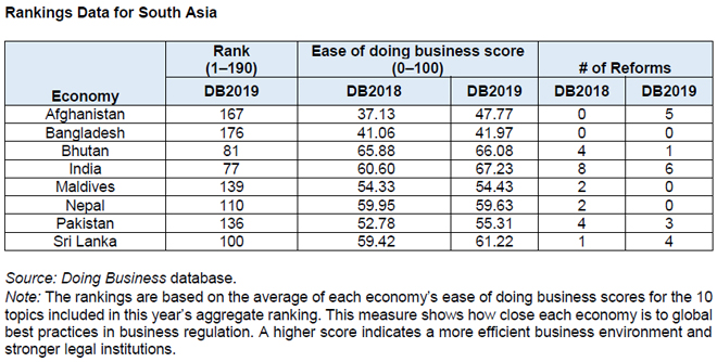Sri Lanka moves up 11 notches in Ease of Doing Business