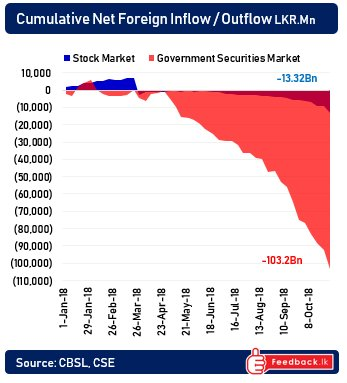 Constitutional Crisis – close to $ 100mn flees stock/bond markets last week