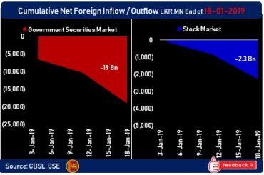 Foreign institutions dump over $ 100mn of Sri Lanka bonds to start 2019