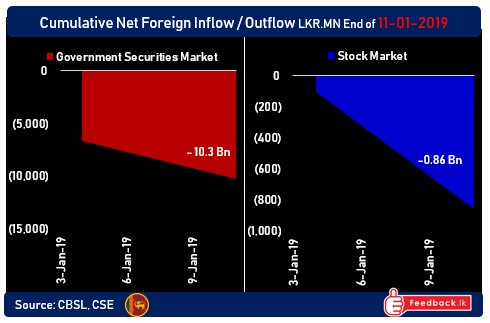 Foreign exodus out of Sri Lanka's capital markets continues in 2019