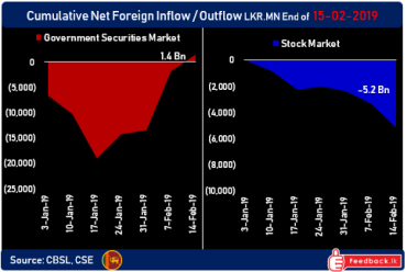 Foreign investors continue snapping up Sri Lanka's bonds while dumping stocks