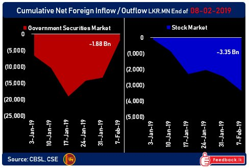 Foreign investors like stability, plow $ 100mn back into Sri Lanka's bonds