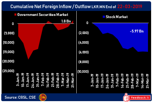 Foreign flows in/out of Sri Lanka's capital markets stabilising