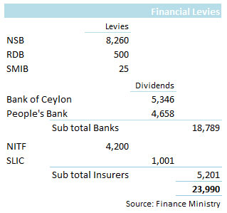 Levies and dividends from state banks and insurers- Lanka Business Online