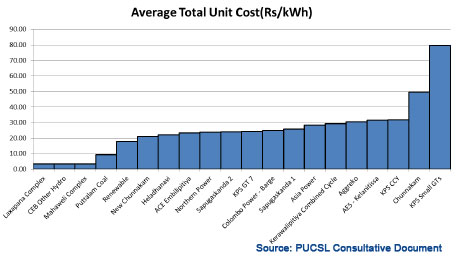 2013 Generation cost per plant determined by PUCSL