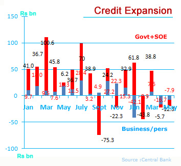 Sri Lanka bank credit to business and state bar chart source: Central Bank : LBO