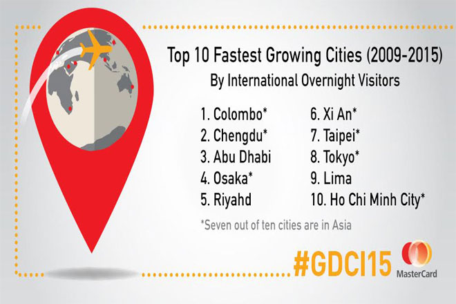 Colombo, Fastest Growing City For MasterCard Tourism Index