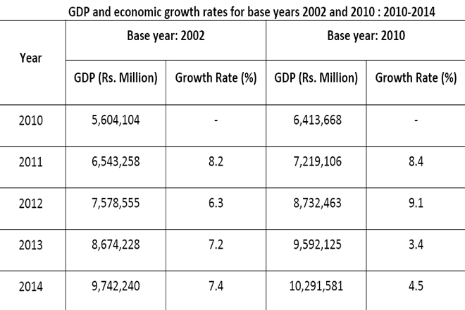 Sri Lanka's growth rate numbers reduced in last two years with new base year change