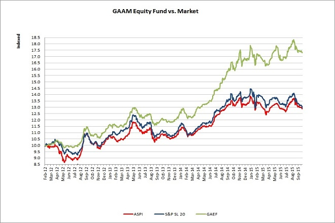 Equity Fund vs ASI
