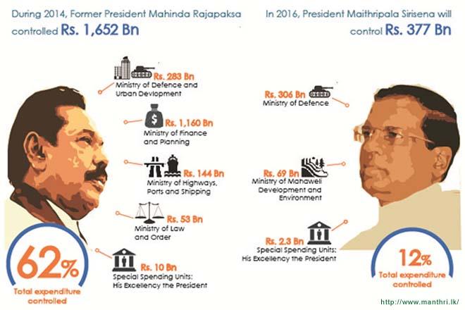 President controls smaller share of govt expenditure: Manthri.lk