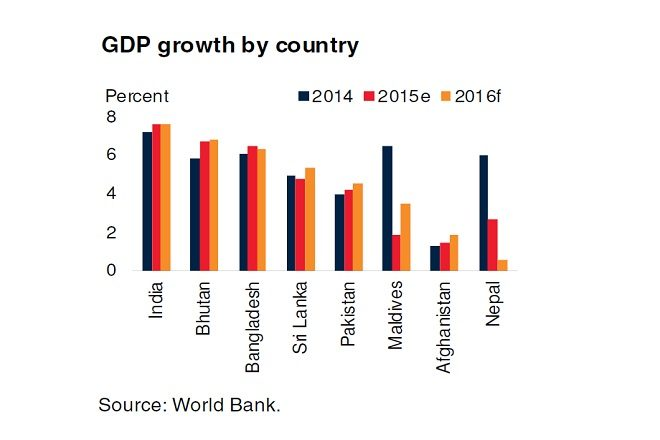 South Asia developing 7.1 pct; Sri Lanka falling behind on debt, growth