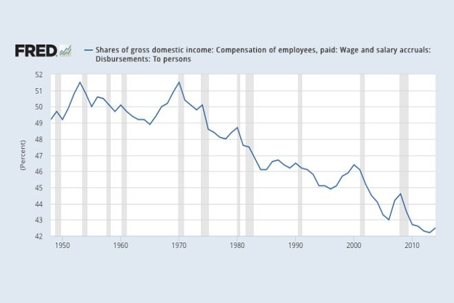wages gdp compensation
