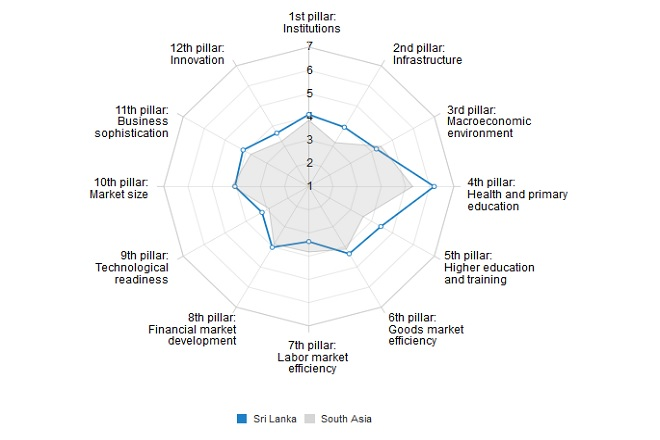 Sri Lanka's Global Competitiveness rank reflects exports, govt weakness: WEF report
