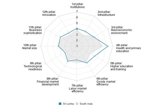 sri-lanka-competitiveness-wef