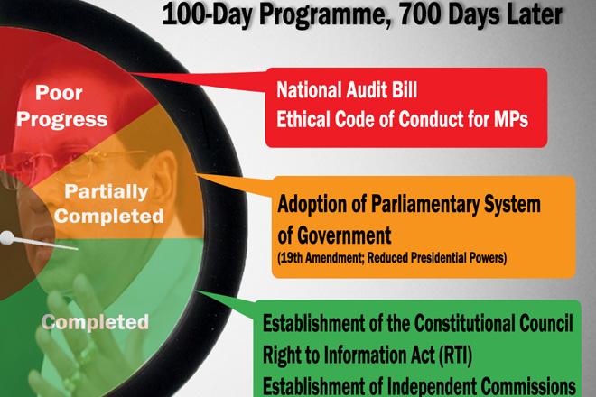 Maithripala Sirisena's 100 Day Work Programme; 700 days later
