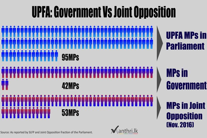 How UPFA divided between Government and Joint Opposition