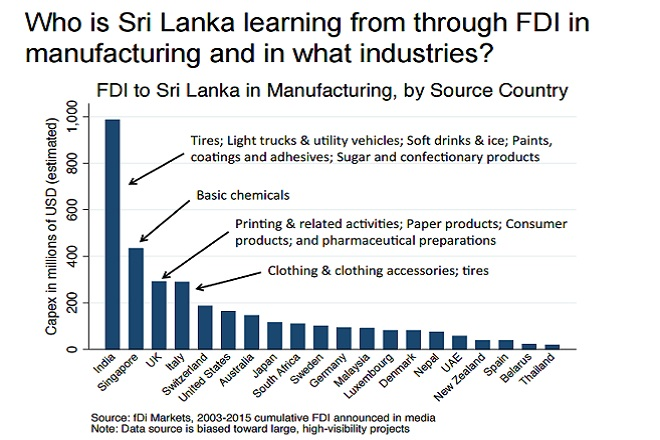 who-is-sri-lanka-learning-from-investments