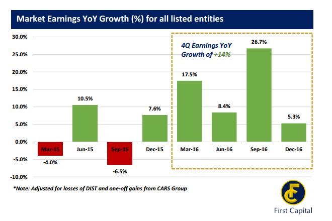 earnings dec quarter