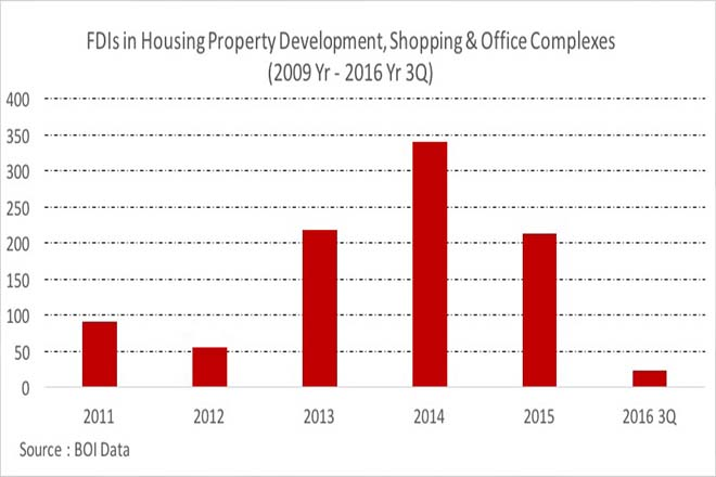 Opinion: FDI in Sri Lanka, a real estate perspective