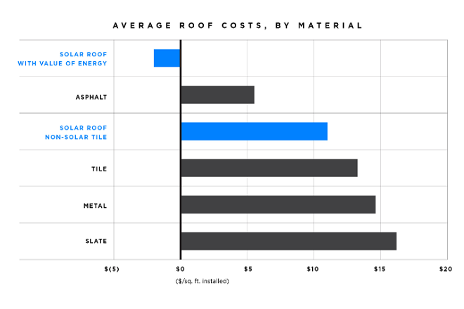 solar roof cost