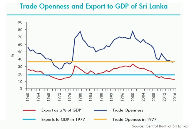 Sri Lanka cuts export earnings target to USD18bn by 2020
