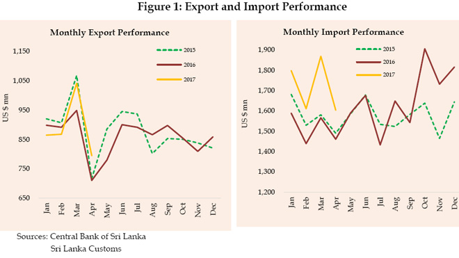 Sri Lanka's exports +11.9 pct, trade gap +7.8 pct in April