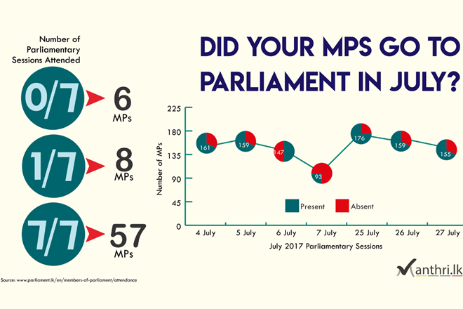 Infographic: Did your MPs go to Parliament in July?