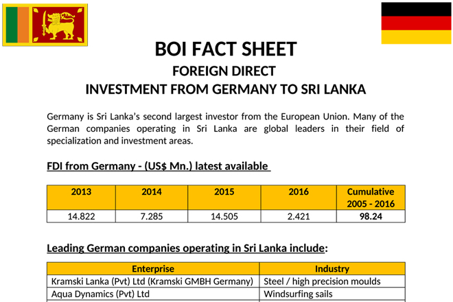 German companies invested USD98mn from 2005 to 2016: BOI