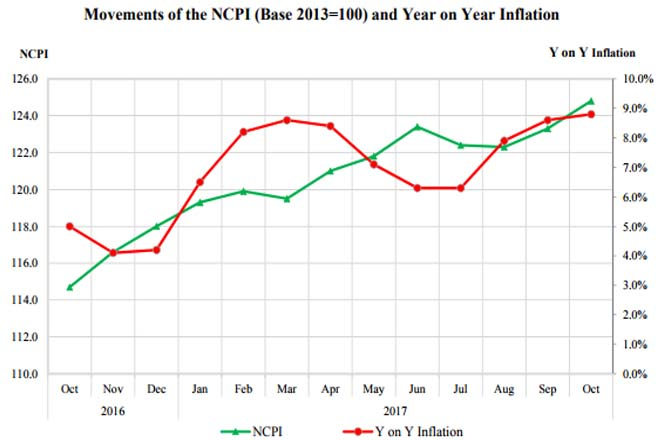 National consumer price inflation up to 8.8-pct in October