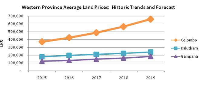Sri Lanka's suburban land market promising, Kotte fetches high prices: RIU