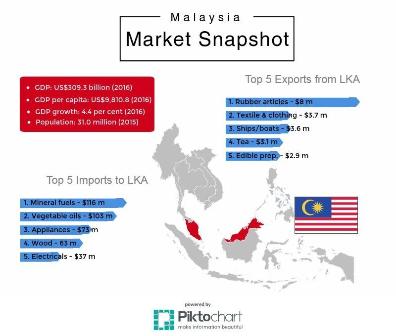 FTA with Malaysia: Will it Lead to an Expansion in Flow of Trade and Investment with Sri Lanka?