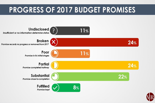 35-pct of 2017 budget promises near completion, 24-pct broken: Research
