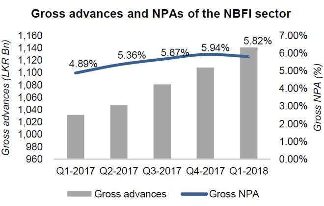 Noteworthy asset quality deterioration in Sri Lankan finance companies