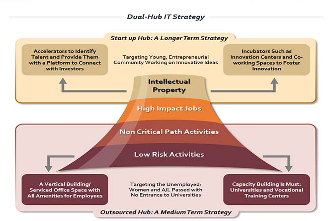 Jaffna uniquely positioned for dual-hub IT strategy: STAX