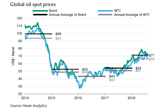 Moody's expects Brent spot price to average around USD72 per barrel in 2018