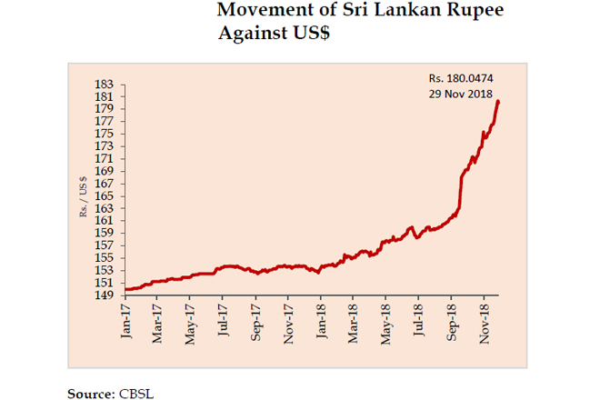 Sri Lanka rupee depreciated against US dollar by 15-pct this year