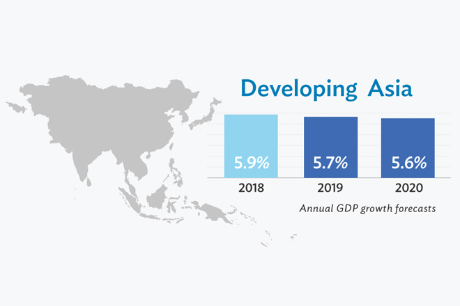 Slower global demand pulls down developing Asia's growth prospects: ADB