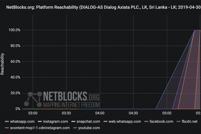 Social media and messaging apps restored in Sri Lanka