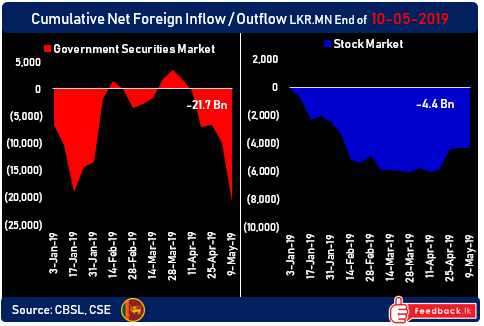 Foreigners flee Sri Lankan bonds with Rs11bn outflows this week