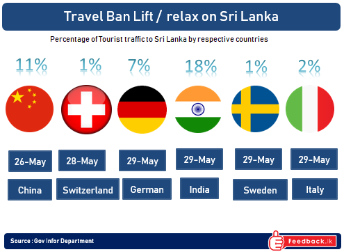 Italian Embassy relaxes travel advisory for Sri Lanka