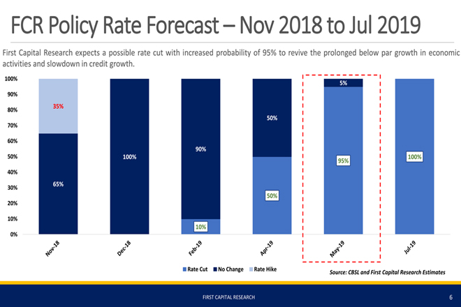 First Capital Research allocates 95-pct probability for a policy rate cut
