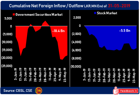 Foreign flows into Sri Lanka's stocks/bonds as security situation stabilises