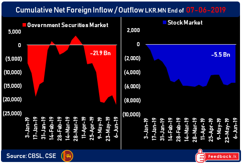 US$ 20mn foreign outflow from Sri Lanka's bonds after CBSL cuts rates